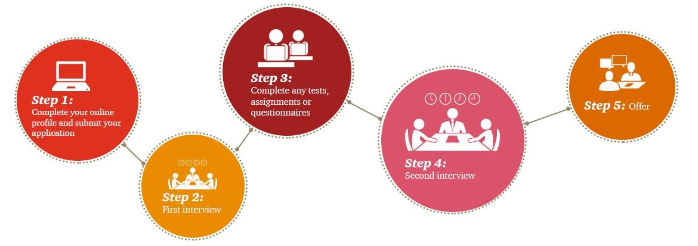 recruitment process apply online