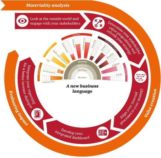 Integrated Reporting – Reporting Roadmap