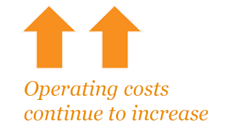 Operating costs continue to increase