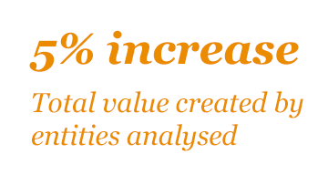 Total value created by entities analysed